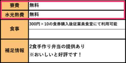 リゾートバイト求人票に記載されている寮費用の情報