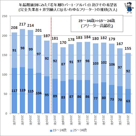 フリーターの人口推移