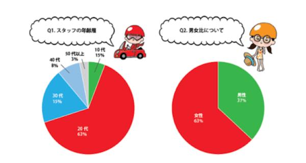 リゾバの年齢層グラフ