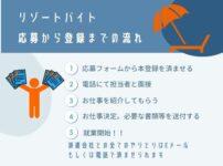 リゾートバイトの応募から登録までの流れ