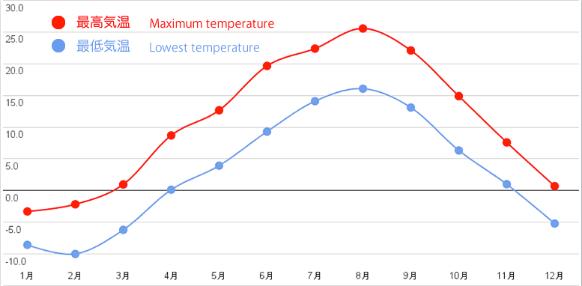 知床の平均気温
