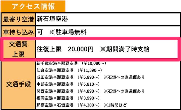 ワクトリの求人詳細に記載されている往復交通費上限2